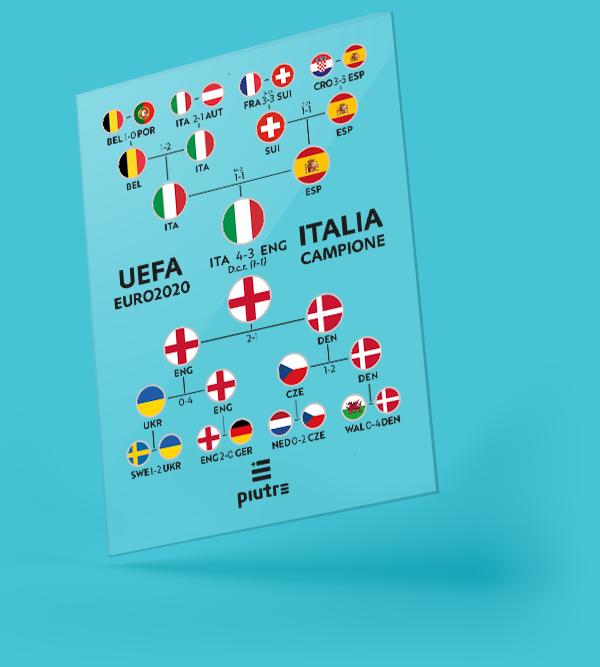Coppa Piutre con percorso dell'Italia ai campionati Europei 2020