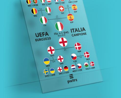 Immagine della targa trofeo con percorso dell'Italia ai campionati Europei 2020